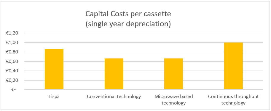Graph - Capital Costs